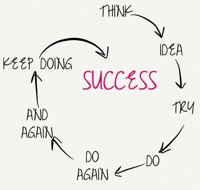 success-cycle
