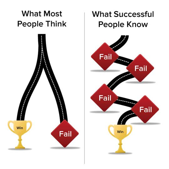 success-fails