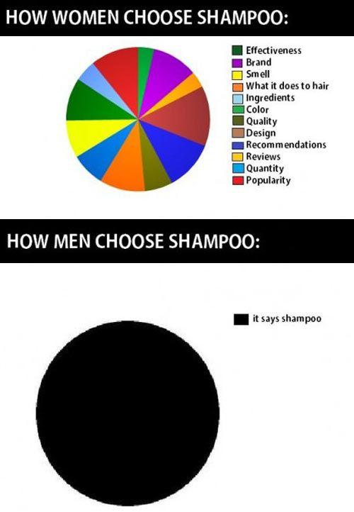shampoo chosing