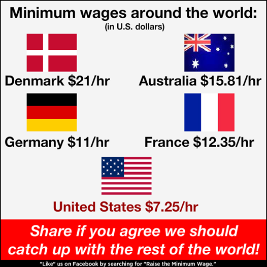 minimum wage US