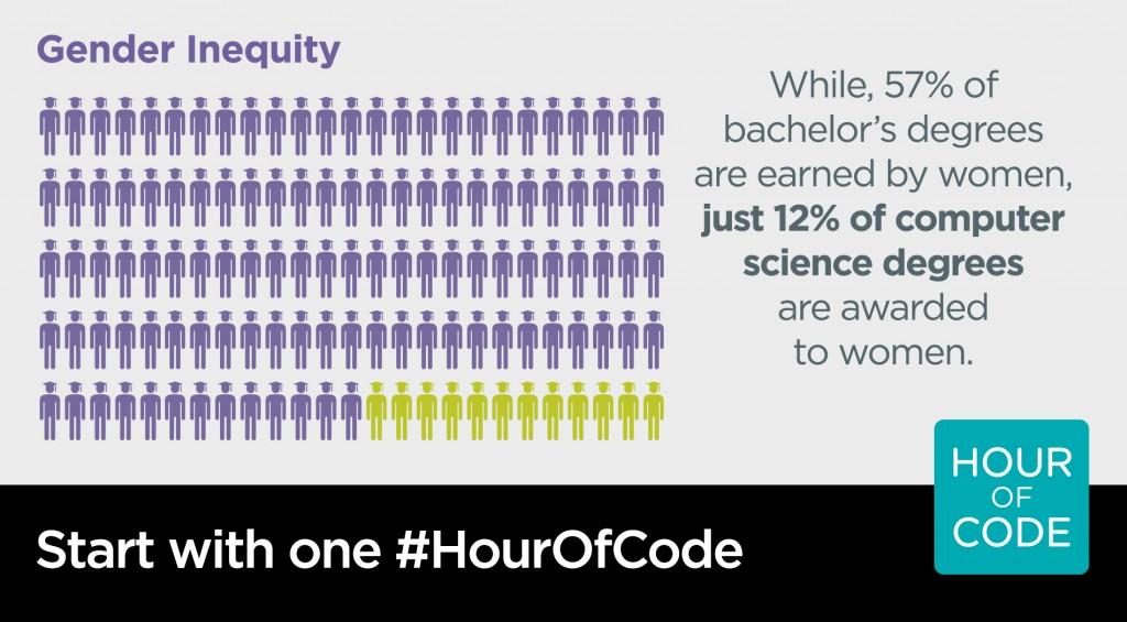 gender inequity