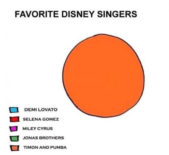 favourite Disney singers