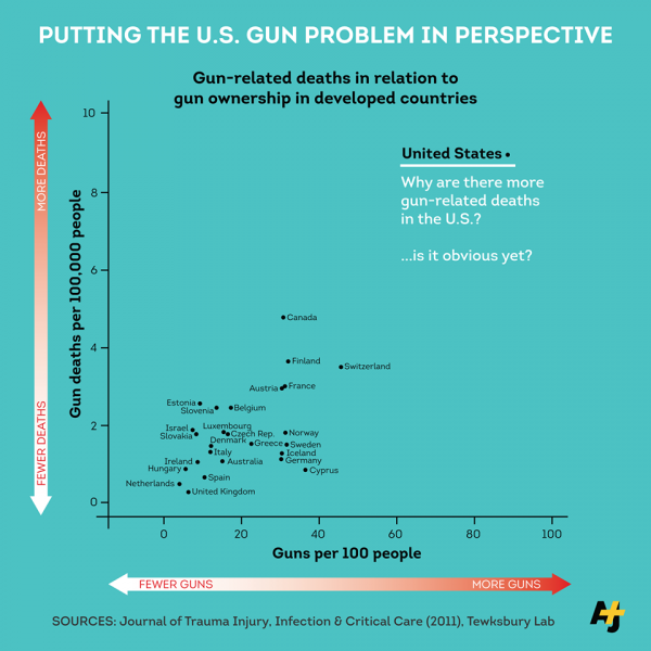 guns-death ratio